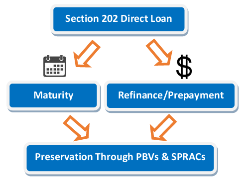 Preservation of 202 Direct Loan Projects. How Does it Work?