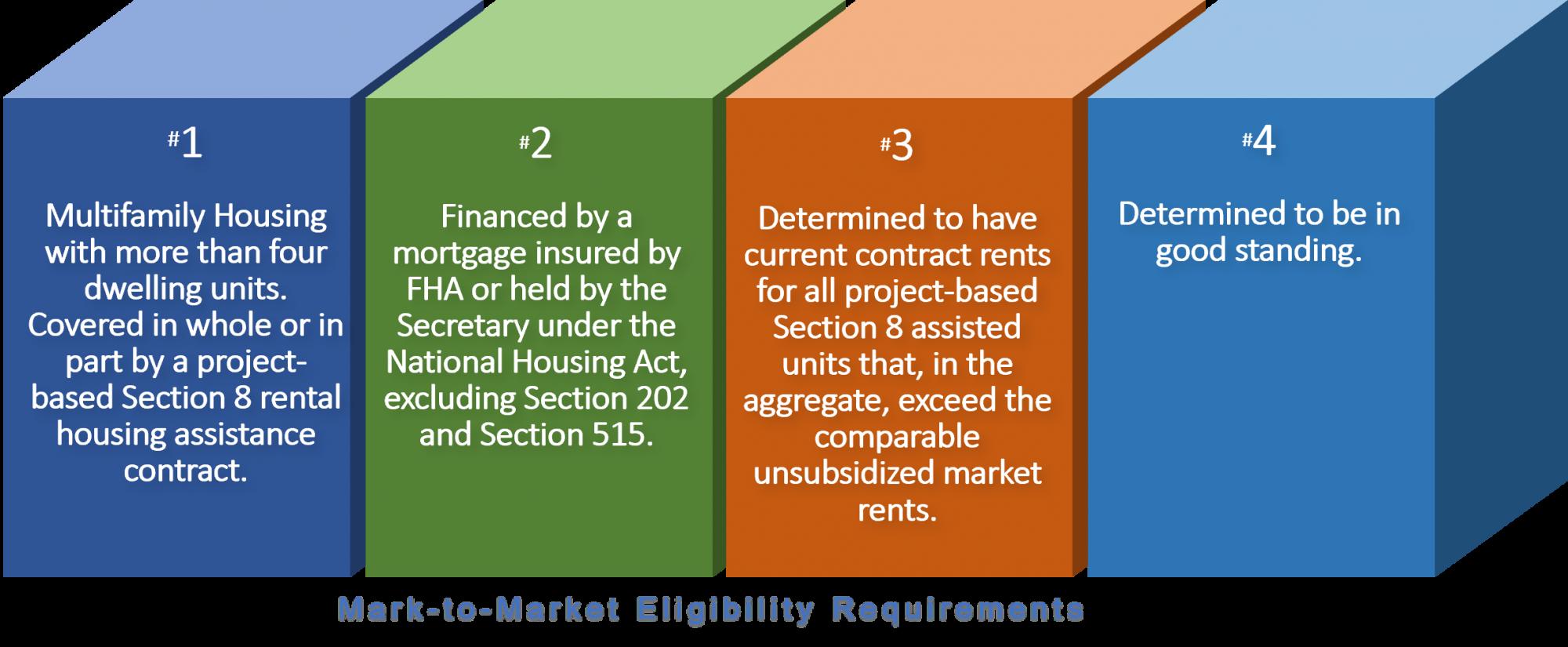 Diagram: Mark-to-Market Eligibility