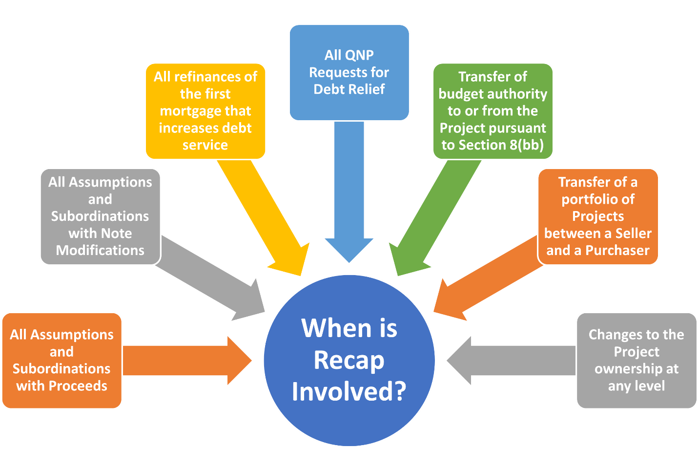 Diagram: Post Mark-to-Market scenarios when Recap gets involved, Colors are orange, yellow, blue, green and gray with white writing.