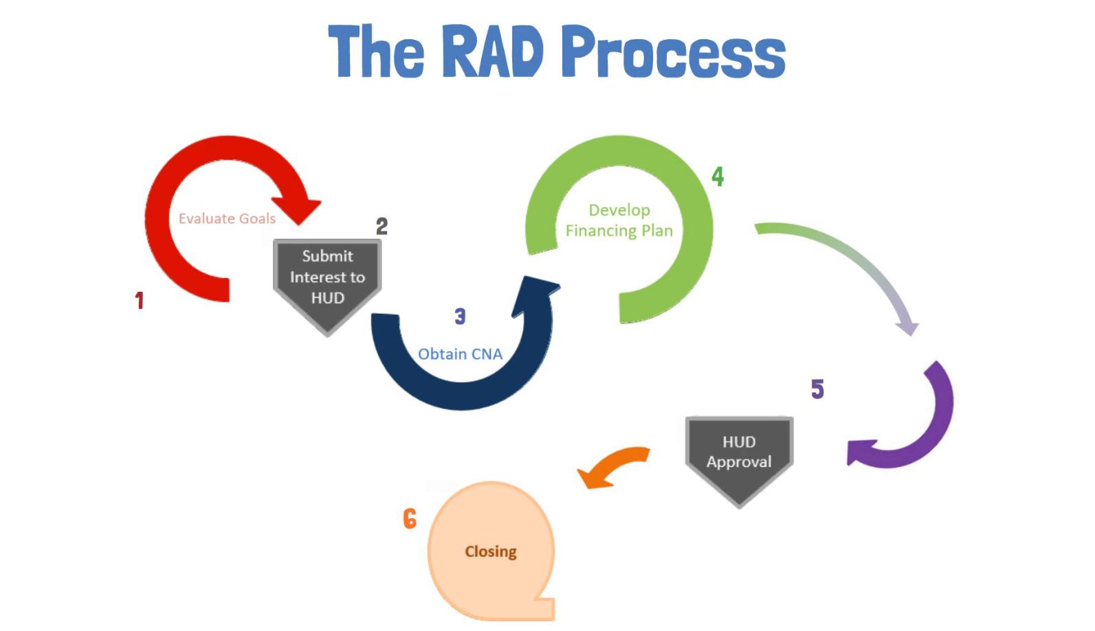 PRACtical RAD Conversion Milestones Video Picture