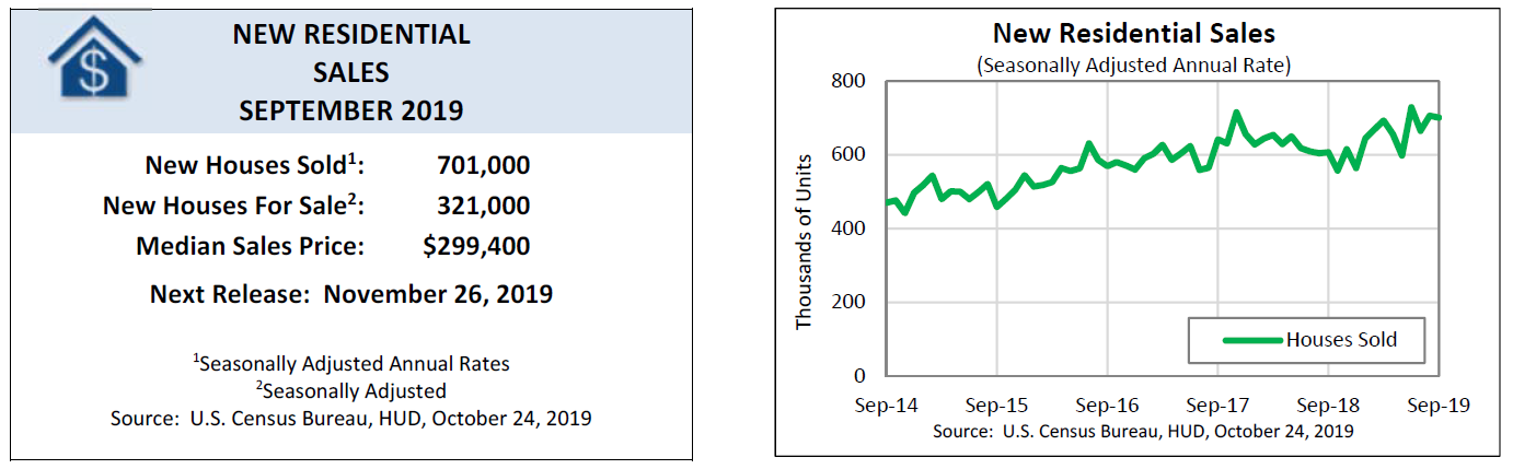 HUD AND CENSUS BUREAU REPORT NEW RESIDENTIAL SALES IN SEPTEMBER 2019
