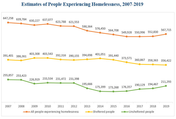[Estimates of People Experiencing Homelessness, 2007-2019]