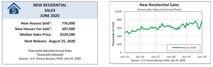 [New Residential Sales: June 2020]