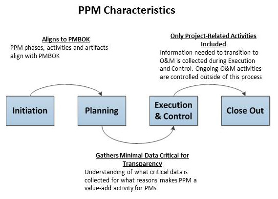 This graphic explains the relationship between each phase of the PPM V2.0 and their links to one another: Initiation, Planning, Execution and Control and CloseOut phases. Aligns to PMBOK: PPM phases, activities, and artifacts align to PMBOK. Only Project-Related Activities Included: Information needed to transition to O&M is collected during Execution and Control. Ongoing O&M activities are controlled outside of the process. Gathers Minimal Data Critical for Transparency: Understanding of what critical data is collected for what reasons make PPM a value-add activity for PMs.