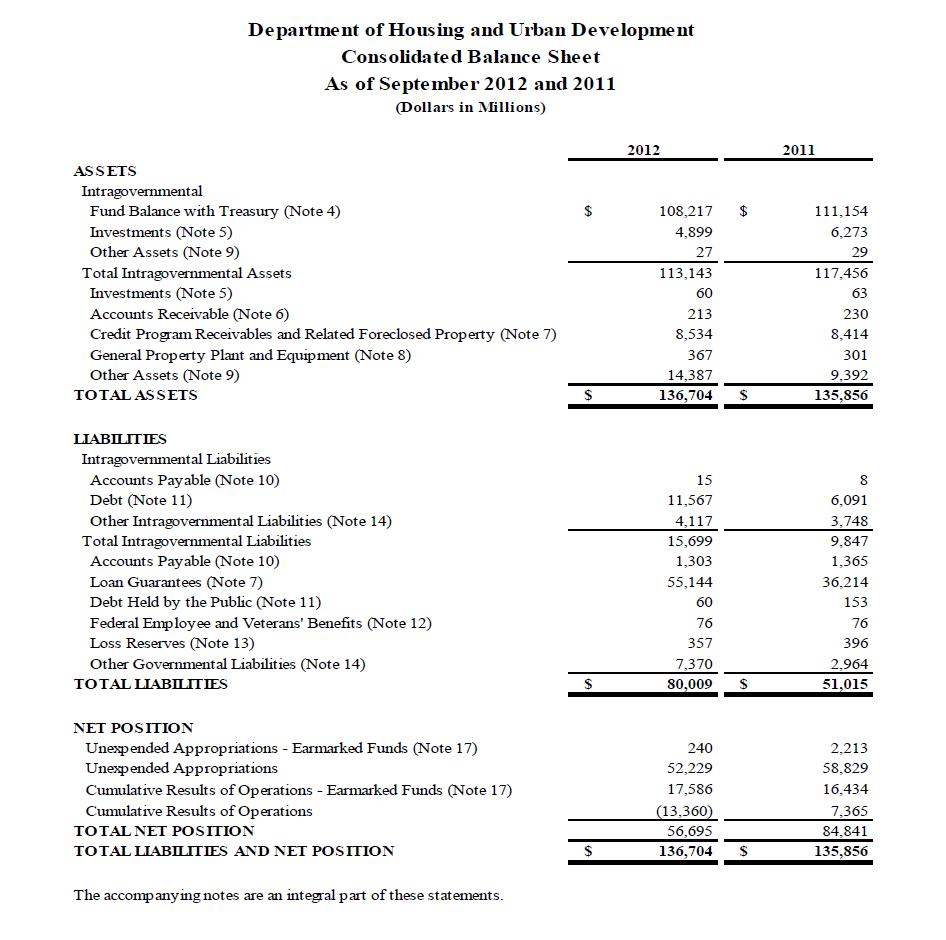 Financial Statements Hud Us Department Of Housing And