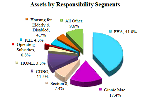 Assets By Responsibility Segments