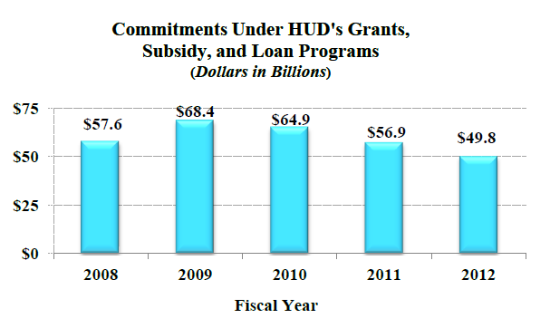 Commitments Under HUD's Grants, Subsidy, and Loan Programs