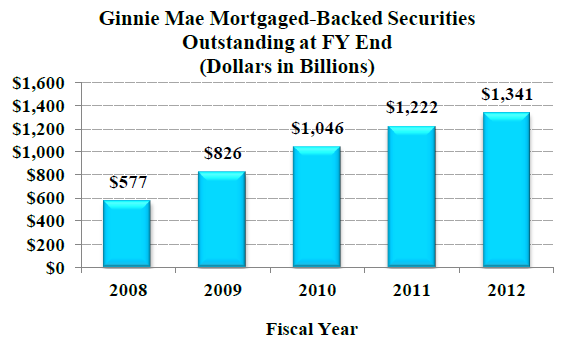 Ginnie Mae Mortgaged-Backed Securities Outstanding at FY End