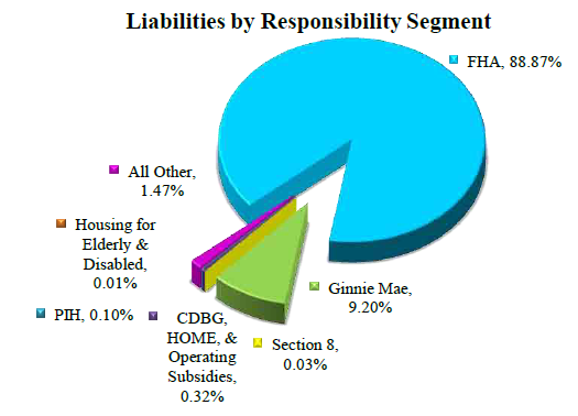 Liabilities By Responsibility Segment