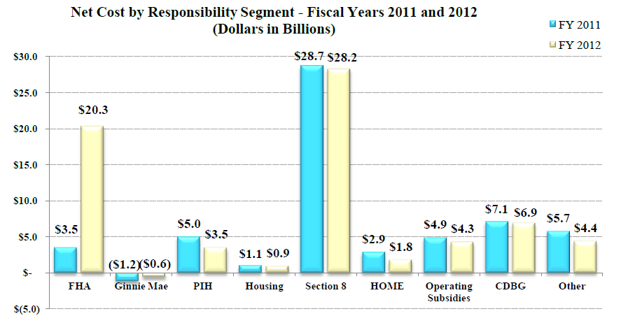 Net Cost By Responsibility Segment