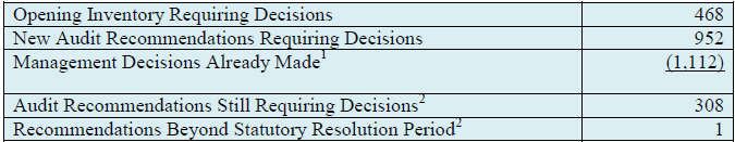 Summary of Management Decisions on Audit Recommendations