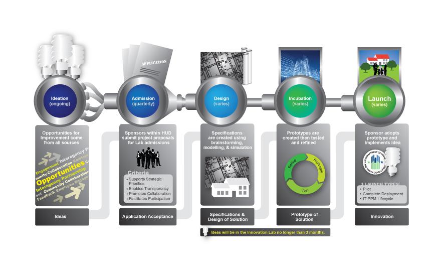 Graphic: Innovation Lab Framework