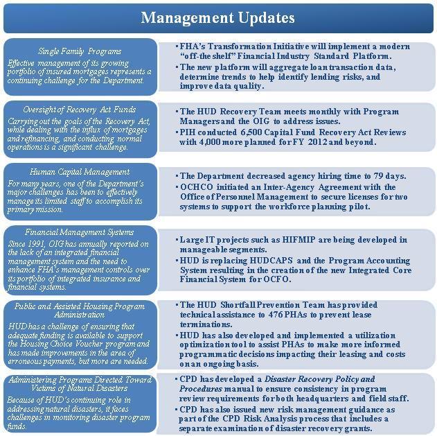 OIG's Management &