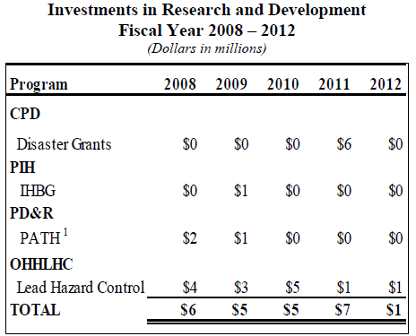 Investments in Research and Development